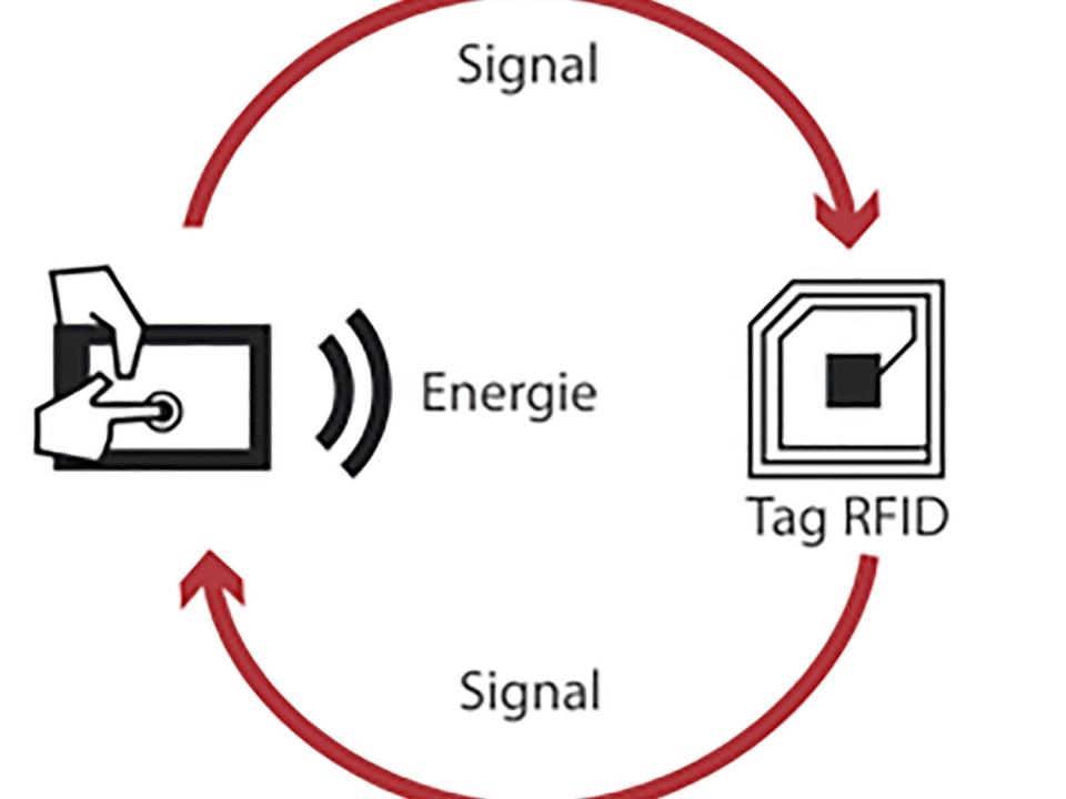 Technologie RFID : partout dans nos vies !
