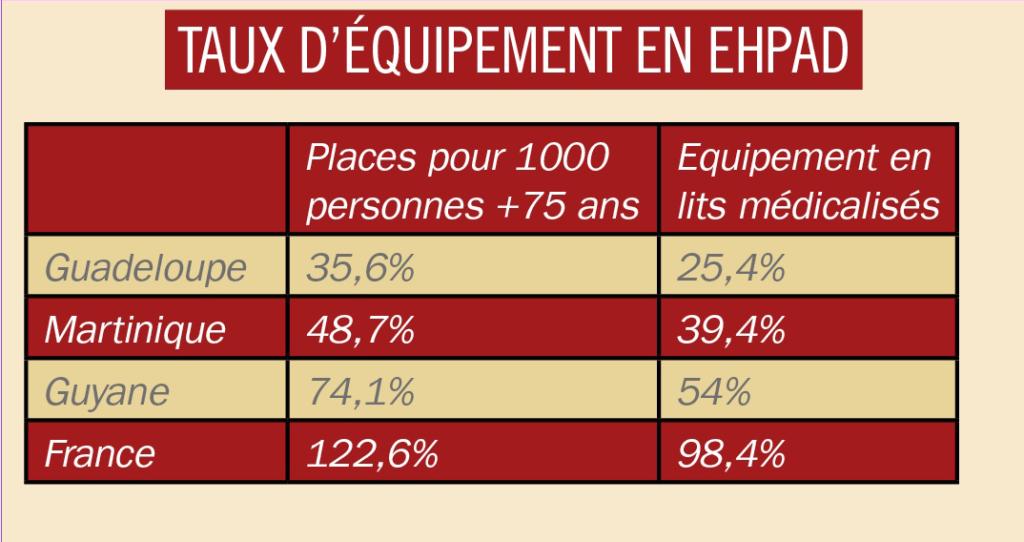 taux d'équipement en EPHAD